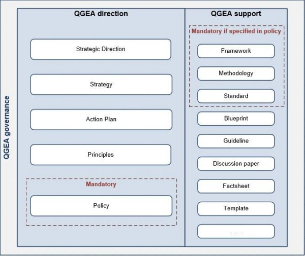 Showing the levels and types of documents currently within the QGEA framework