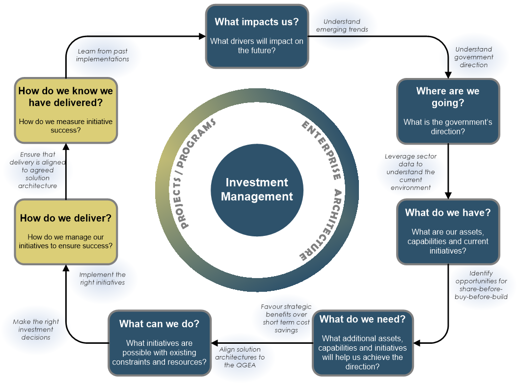 Investment strategy of the enterprise as an investment management tool