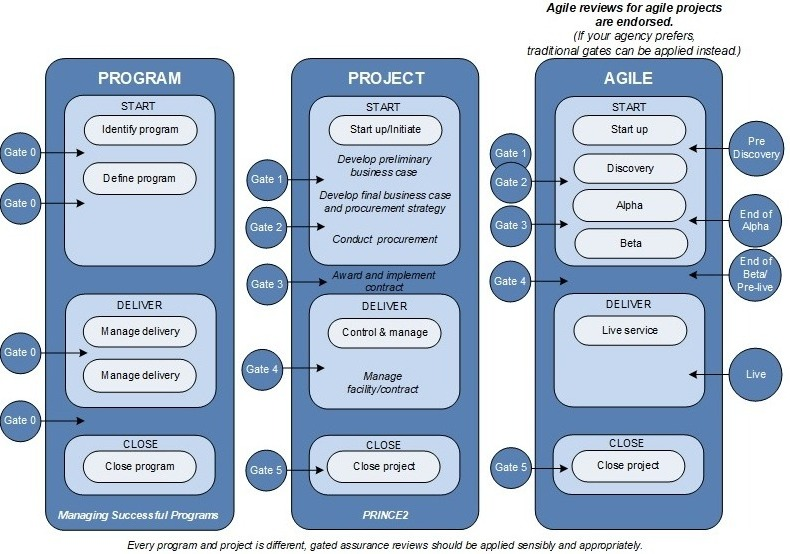 Gated assurance overview diagram